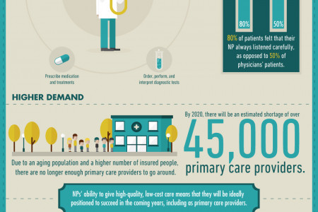 6 Advantages of Becoming a Nurse Practitioner Infographic