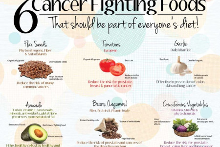 6 Cancer Fighting Foods Infographic