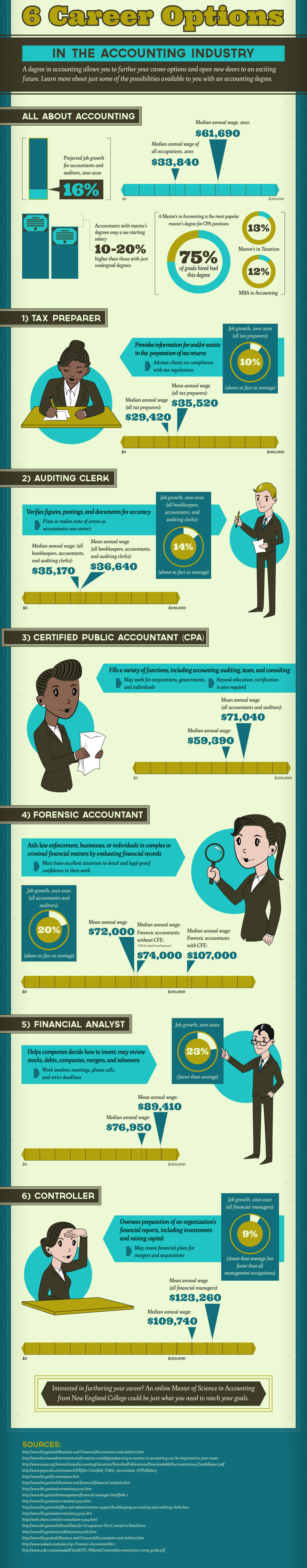 6 Career Options in the Accounting Industry Infographic