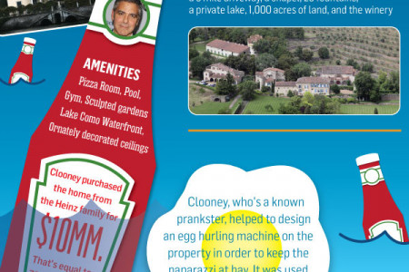 6 Celebrity Vacation Homes We'd Love to Rent Infographic