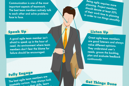 6 Characteristics of a Good Agile Team Member Infographic