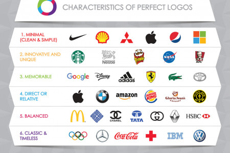 6 Characteristics of Perfect Logos Infographic