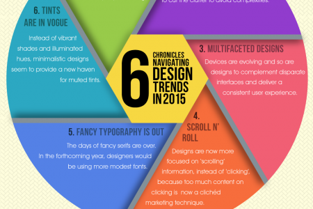 6 Chronicles Navigating Design Trends in 2015 Infographic