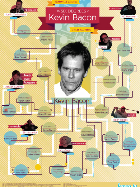 6 Degrees of Kevin Bacon Tech Edition Infographic