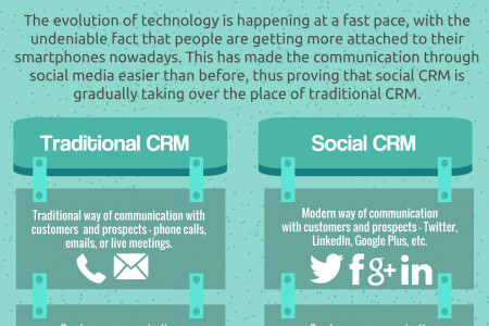 6 Differences between Social and Traditional CRM Infographic