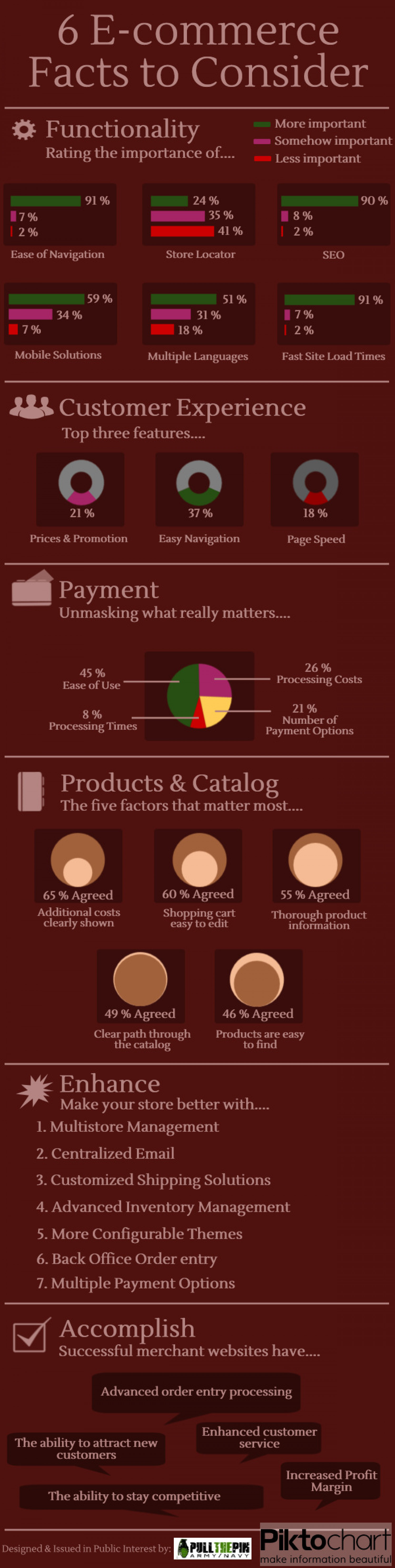6 E-commerce Facts to Consider Infographic