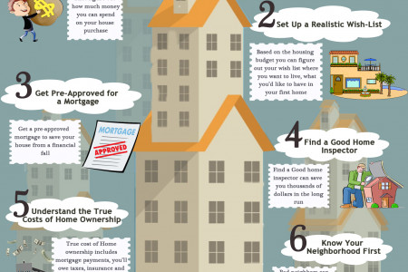 6 Essential Tips For First Time Home Buyers Infographic