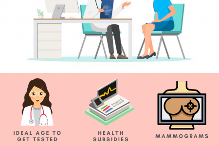 6 Facts About Screening Tests for Breast Cancer Infographic