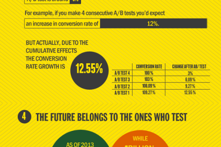 6 Facts That Prove you Need to Start A/B Testing Right Now Infographic