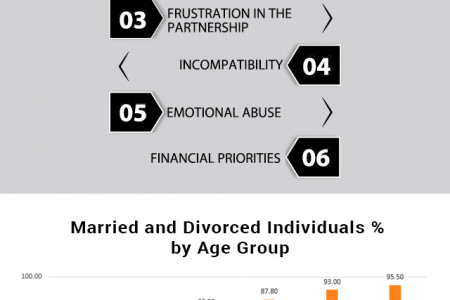6 Heart-Breaking Facts about Divorce Infographic