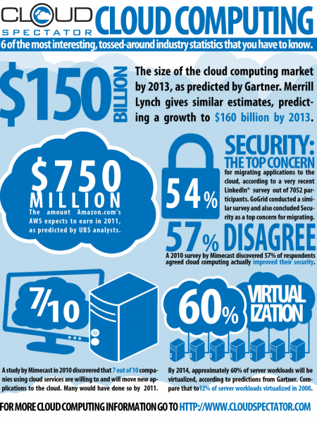 6 Important Cloud Computing Statistics Infographic