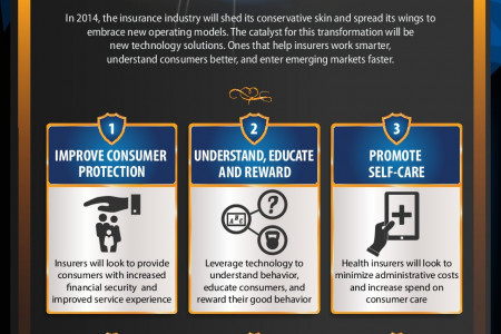 6 Insurance Trends For 2014 Infographic