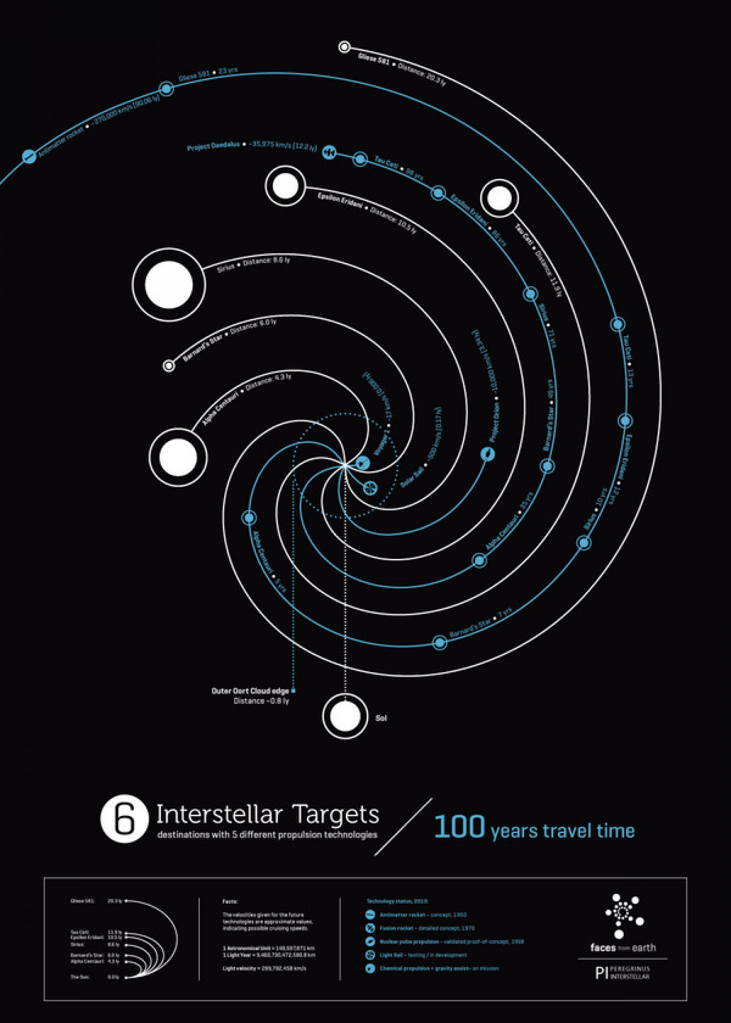 6 Interstellar Targets Infographic