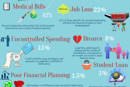 6 Leading Causes of Bankruptcy In Uk Infographic