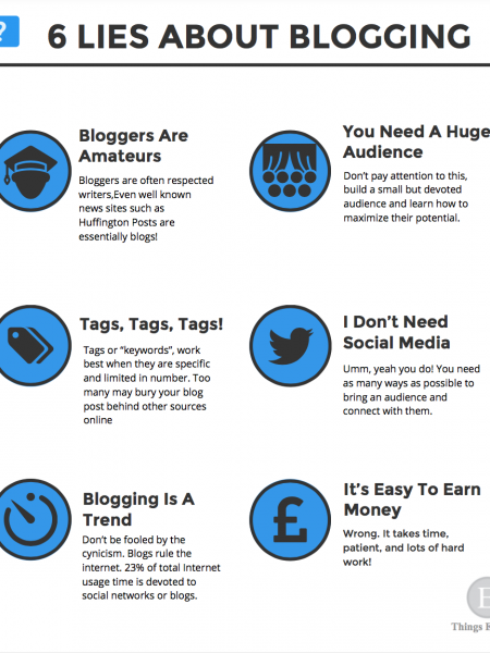 6 Lies About Blogging Infographic