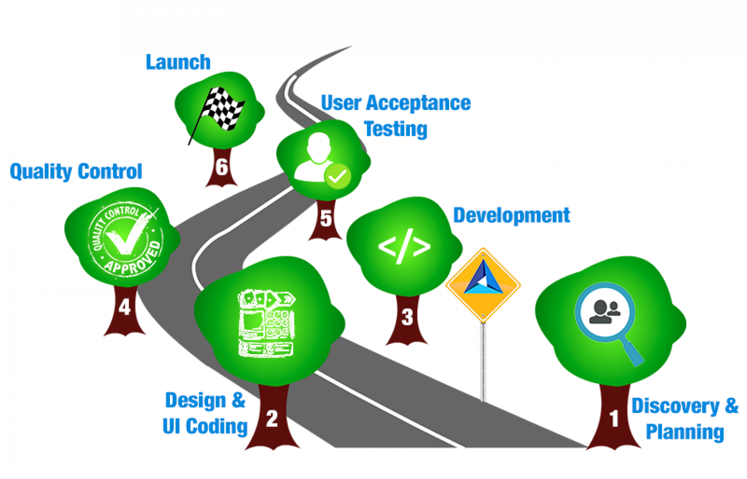 6 Phase Approach to Web Development Infographic