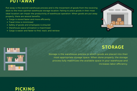 6 primary process of warehouse  Infographic