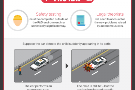 6 Problems Driverless Cars Will Need To Overcome Infographic