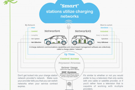 6 Questions to Ask Before Buying EV Charging Stations Infographic