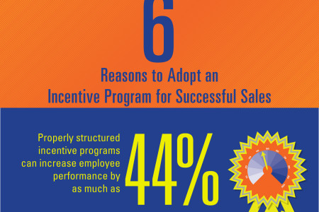 6 Reasons to Adopt an Incentive Program for Successful Sales Infographic