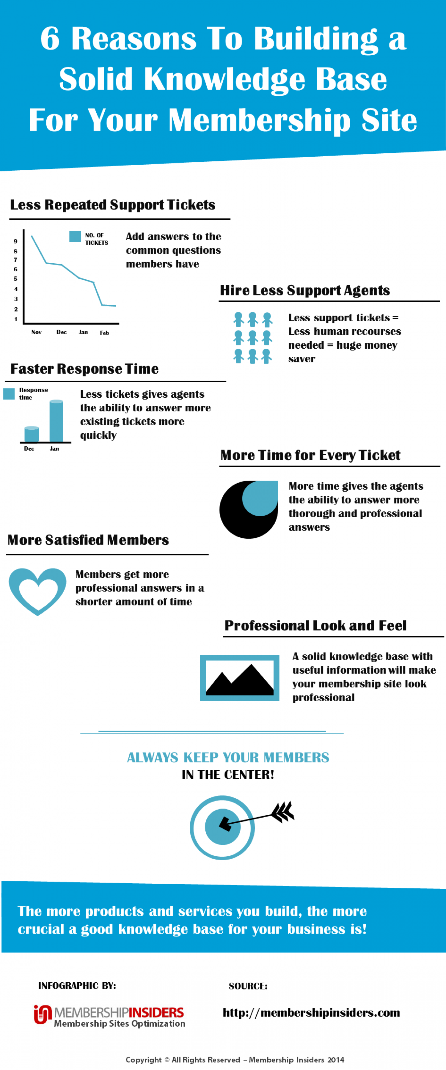 6 Reasons to Building a Solid Knowledge Base for Your Membership Site Infographic
