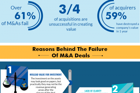 6 Reasons Why Mergers and Acquisitions Fail Infographic