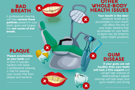 6 Reasons Why You Shouldn't Skip Your Teeth Cleaning Appointments INFOGRAPHIC Infographic