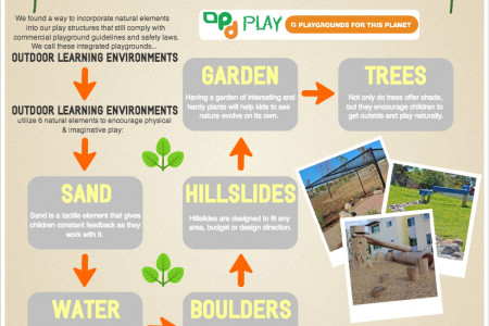 6 Simple Ways to Incorporate Nature Into Your Playground Infographic
