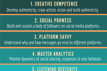 6 Social Media Skills To Influence the Influencer Infographic