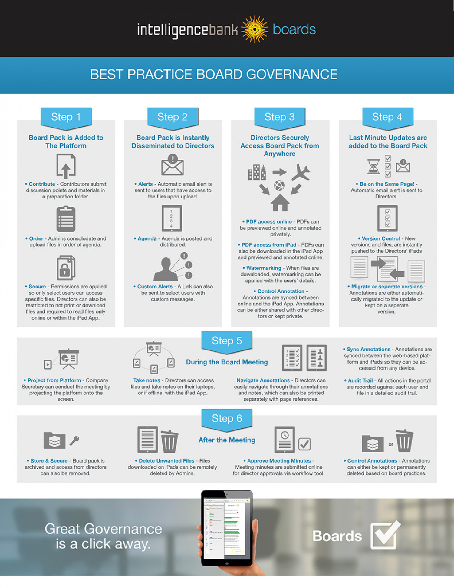 6 steps to raising your boardroom into the cloud Infographic