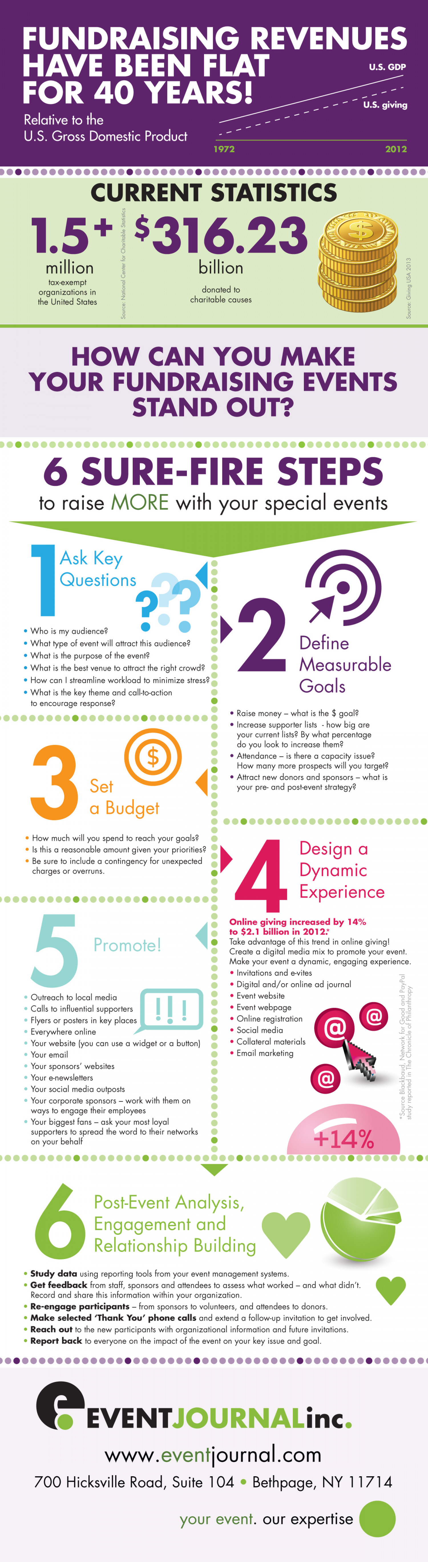 6 Sure-Fire Steps to Raise More With Your Special Events Infographic