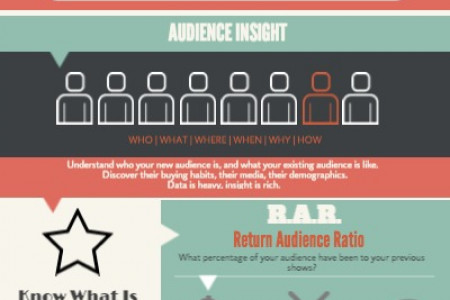 6 Things About Marketing Your Theatre Wants To Know Infographic