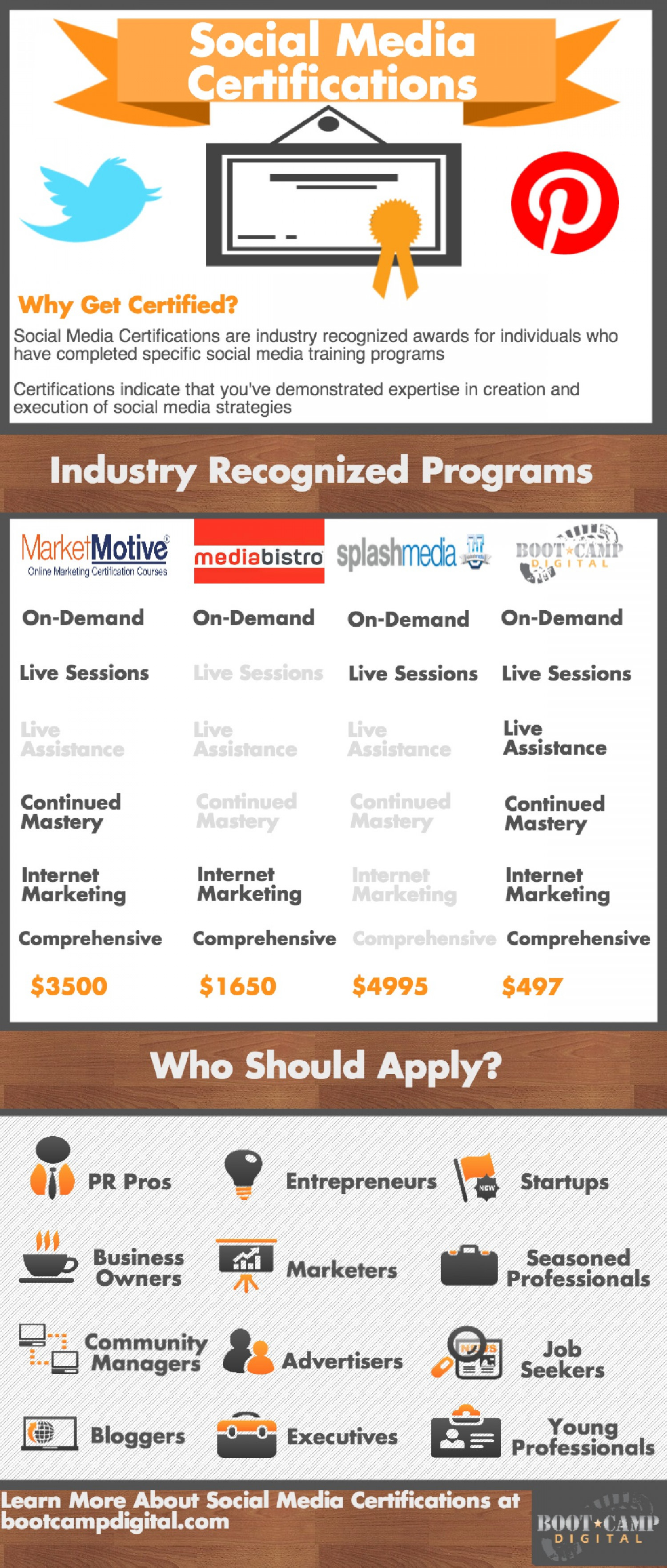 6 Things To Look For In A Social Media Certification Program Infographic