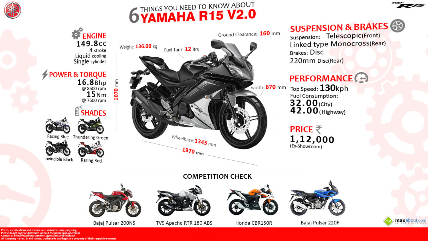 6 Things You Need to Know About Yamaha R15 V2.0 Infographic