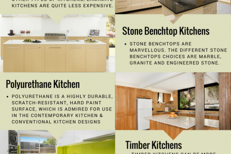 Kitchen Countertops Infographics | Visual.ly