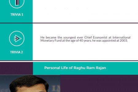 6 Unknown facts About RBI Governor Raghu Ram FRajan Infographic