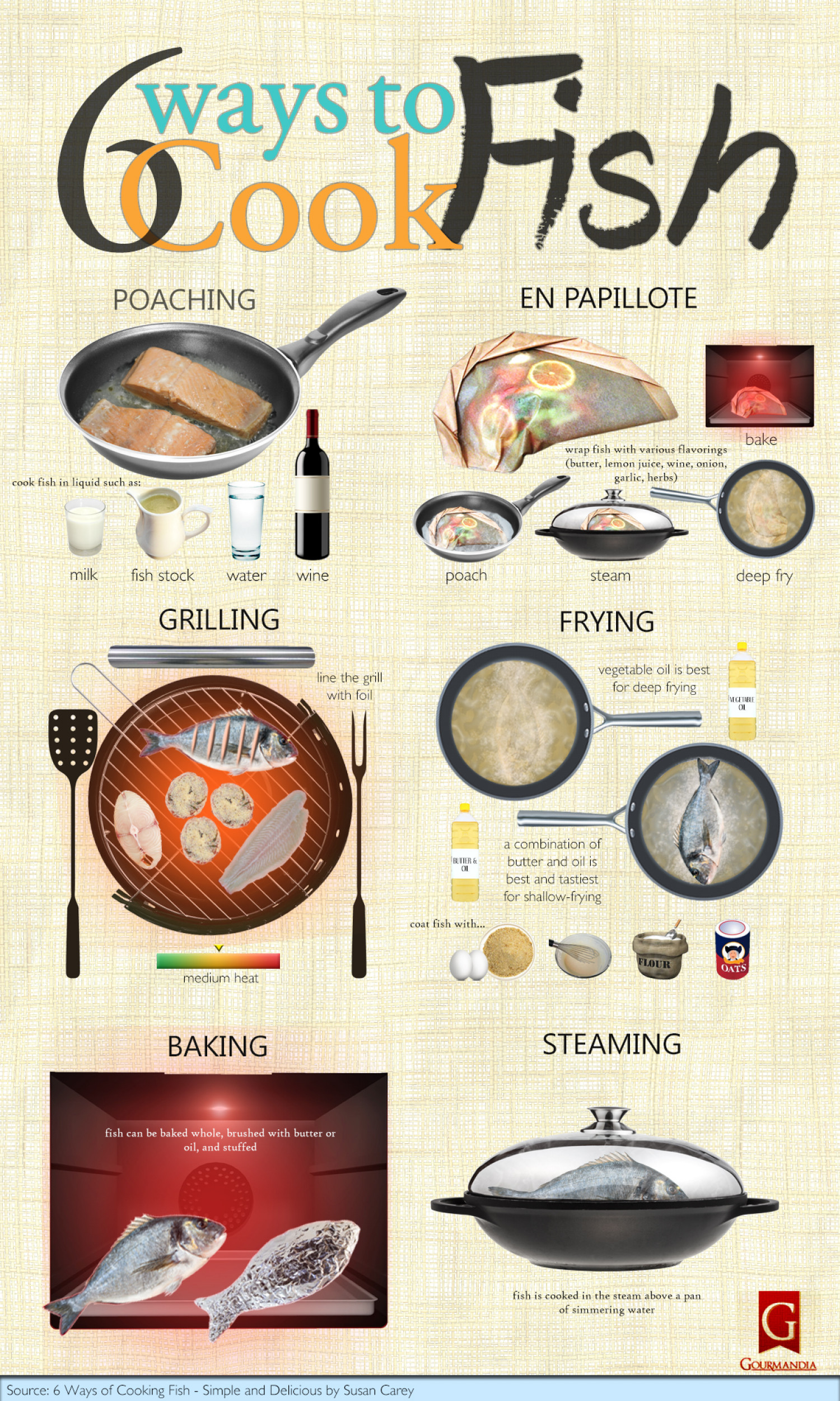 6 Ways of Cooking Fish - Simple and Delicious Infographic
