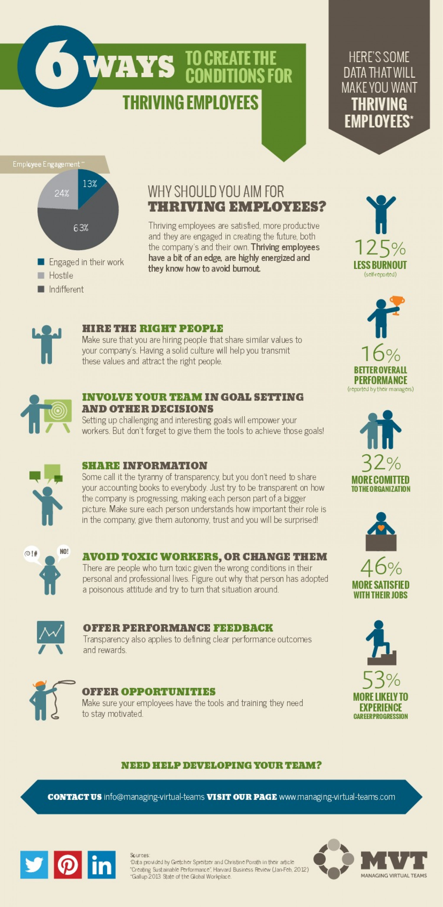 6 ways to create the conditions for Thriving employees Infographic