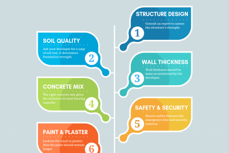 6 Ways to Inspect Construction Quality - Real estate Infographic