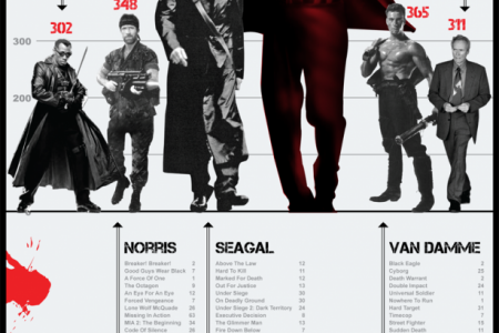 6 ways to make The Expendables 2 more killtastic Infographic