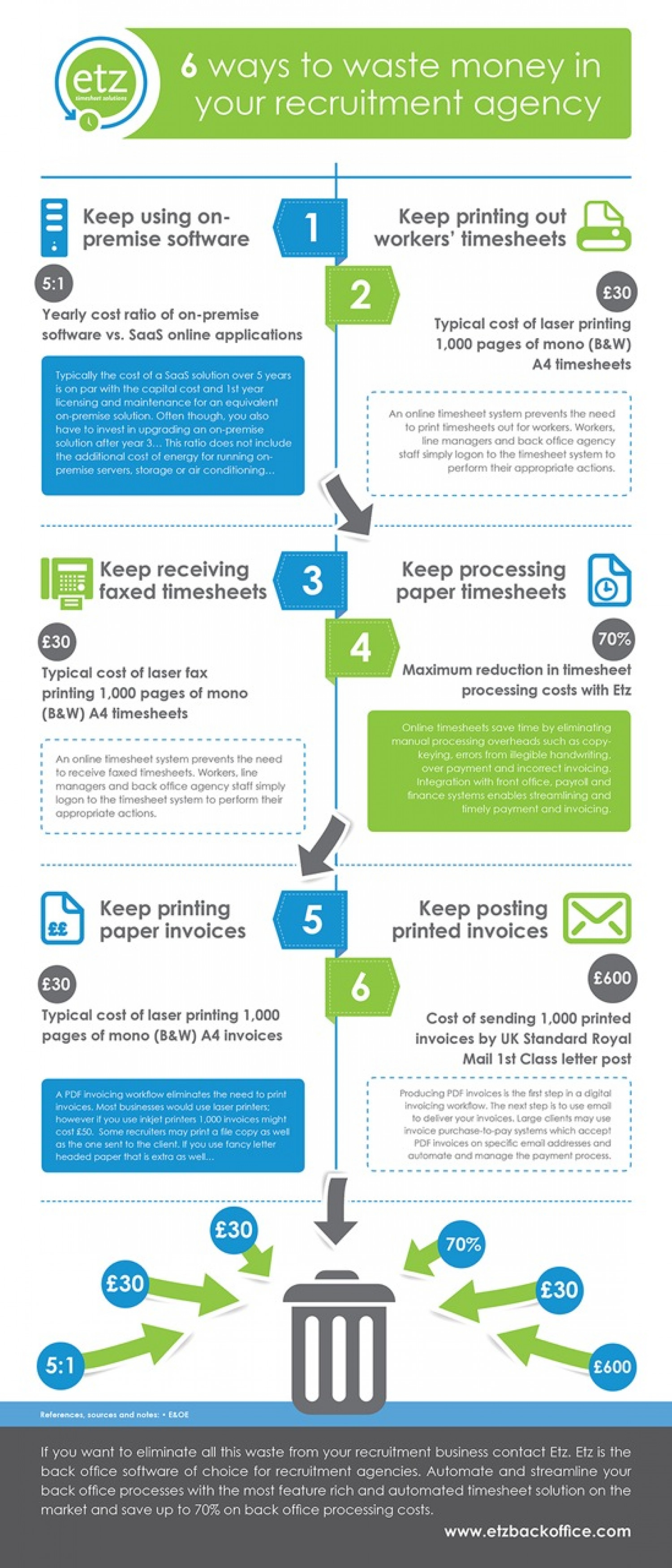 6 Ways to Waste Money in Your Recruitment Agency Infographic