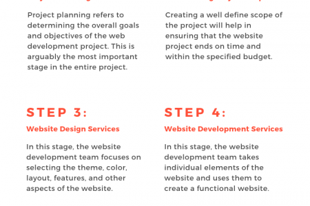 6 Web Development Steps to Design the Perfect Website Infographic