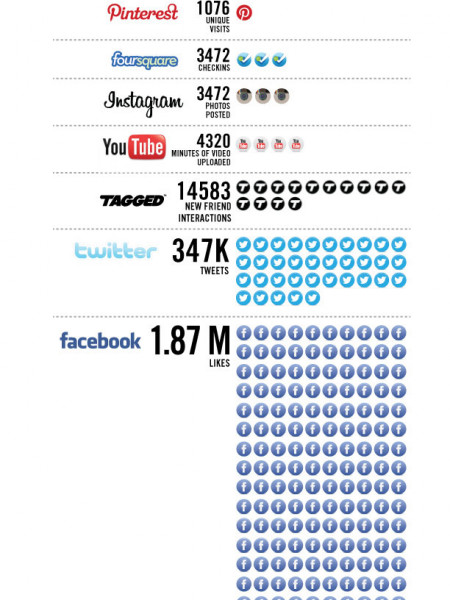60 seconds in Social Media for 2012 Statistics Infographic