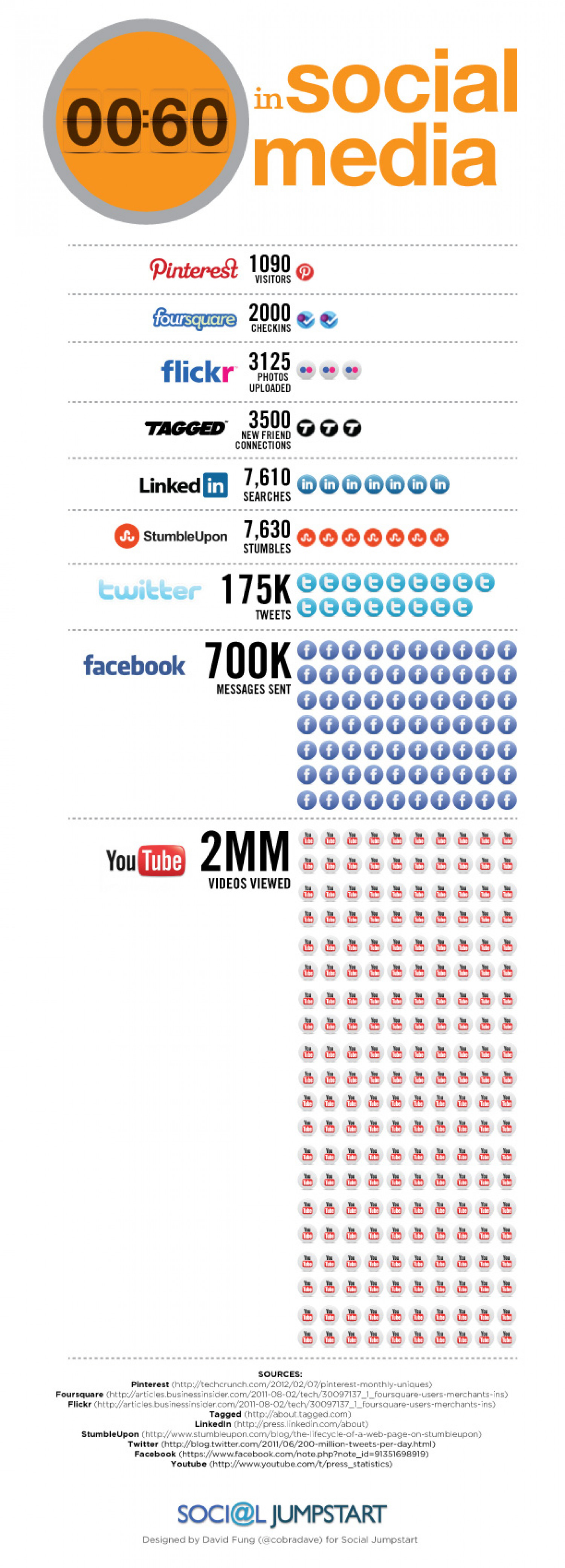 60 Seconds in Social Media Infographic