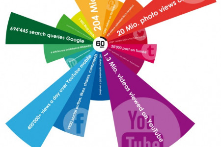60 seconds of Internet Infographic