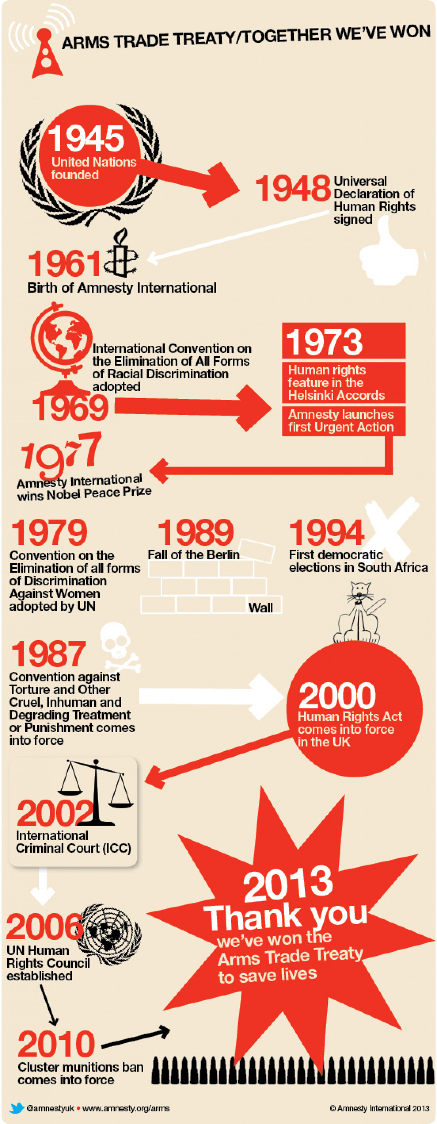 60 years of landmarks - the Arms Trade Treaty Infographic