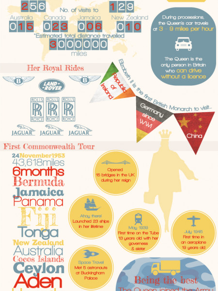 60 Years of Royal Travel Infographic