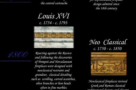 600 years of Chimneypiece Style Infographic