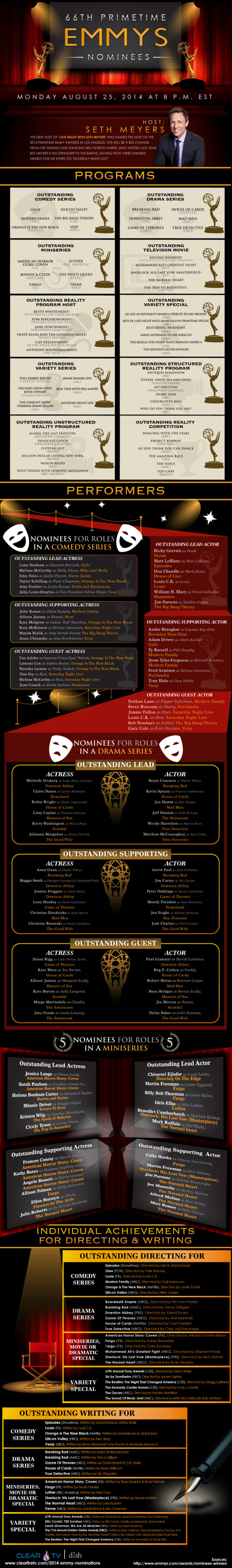 66th Annual Emmy Nominees
