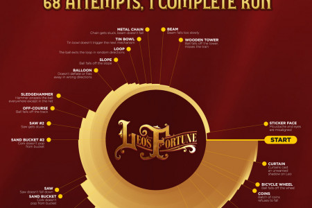 68 attempts, 1 complete run - Rube Goldberg machine Infographic